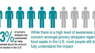 Harris Poll: Americans More Worried About Food Waste Than Air Pollution