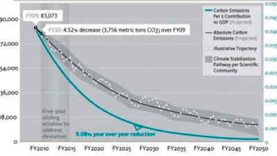 Linking Carbon-Reduction Targets to Economic Value Added: Making Sense of Science