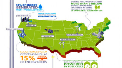 Microsoft Walks Its Clean Energy Talk, Drops ALEC Membership