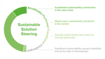 BASF Evaluating Entire Product Portfolio for Sustainability
