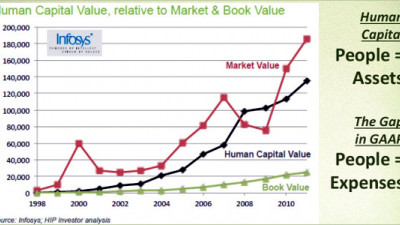 Four 'Forces for Good' We Can Leverage to Inform Human Capital Value