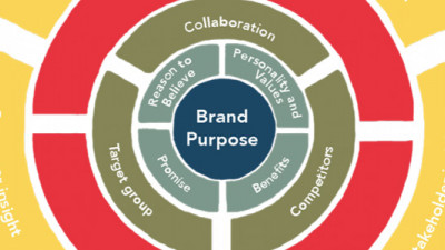 What Does Your Brand Stand For?