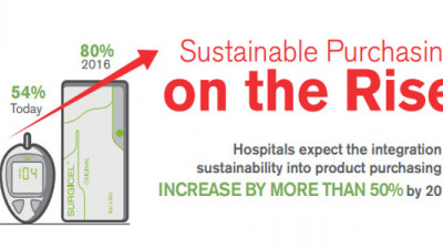 Hospital Sustainability Gets Shot in the Arm: 80% Now Expected to Consider Sustainable Product Purchasing