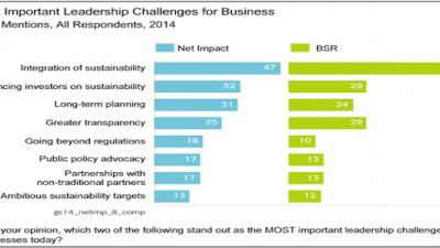 Study: Current and Future Business Leaders Agree on Most Sustainability Challenges