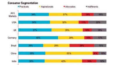 Aspirational Consumers Unite Style, Sustainability To Shape Market Trends