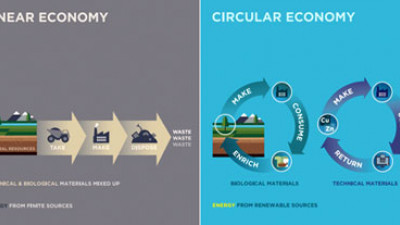 How Are Circular Economic Models Driving Innovation and Social Good?
