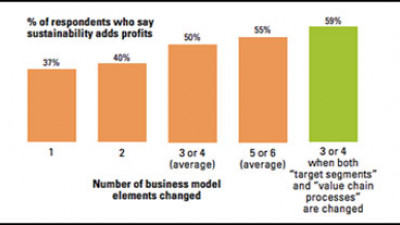 Study Finds Increased Profits for Companies Embracing Sustainability