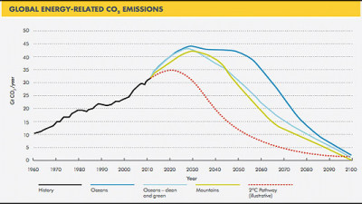 Shell's 'New Lens Scenarios' Predict Near-Zero Global Carbon Emissions by 2100