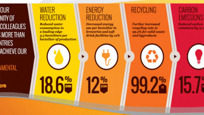AB InBev's Environmental Efforts Generate $420 Million in Revenue