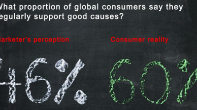 New Research Suggests Marketers Underestimate Consumer Interest in CSR