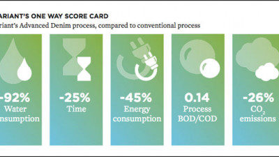 Clariant Introduces Score Cards To Promote Water, Energy Conservation in Textile Manufacturing