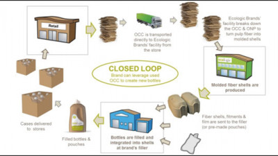 Closing the Loop: Turning Waste Into Primary Packaging