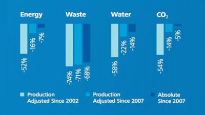 P&G Achieves Zero Waste at 45 Manufacturing Sites Worldwide