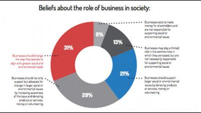 Report: CSR No Longer Optional, Now a Reputational Imperative