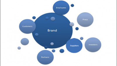 Branding for Sustainability: A Manifesto!