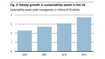 Sustainability Investing Grows Quickly, Though Measuring ROI Remains a Challenge