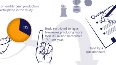 New Global Brewers Survey Shows Industry Making Notable Reductions in Water, Energy Use