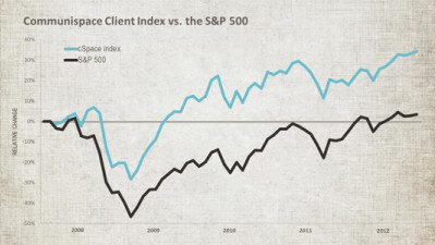 Consumer Collaboration Investment: The Communispace Client Index vs. the S&P 500