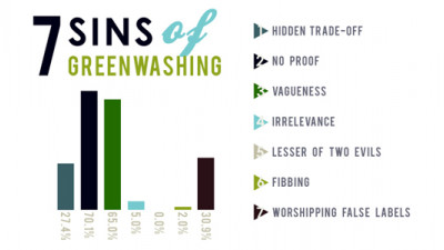 Don't Get Greenwashed: How to Make Sure Your Eco-Friendly Products Are the Real Deal