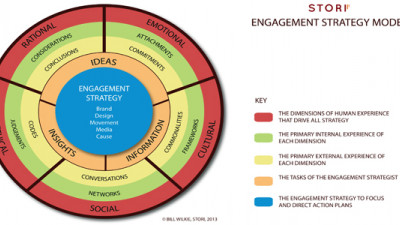 If It Involves People (And What Doesn't?), Start with a Powerful Engagement Strategy