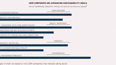 UN Report Shows Significant Gap Between Corporate Sustainability Intentions and Actions