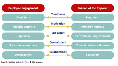 Study: Cultivating Employee Passion Can Give Firms Competitive Advantage