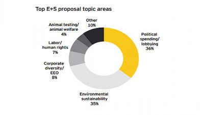 E&S Topics Comprised 40% of Shareholder Proposals Filed in 2013