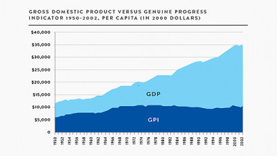 A Truer Measure of Economic Well-Being? Replacing GDP with GPI, Part One