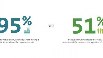 Report Finds Critical Gaps Between Manufacturer and Consumer Priorities