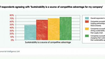 Senior Leadership is Largest Driver of Sustainable Business, Report Says