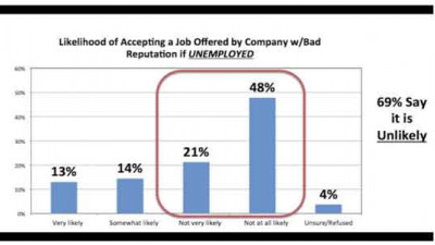 Americans Would Rather Remain Unemployed Than Work for Companies with Bad Reputations