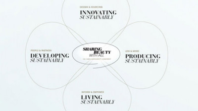 L'Oréal Announces Ambitious Sustainability Commitment for 2020