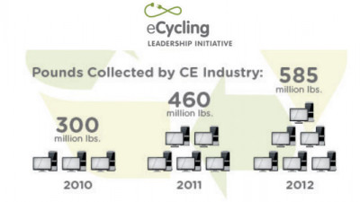 Best Buy, Dell Win CEA's First eCycling Leadership Award