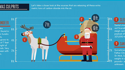Scientists Think Santa's Carbon Footprint Should Earn Him Some Coal in His Stocking