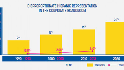 Study: Little Progress for Hispanic Inclusion on Corporate Boards in Past 20 Years