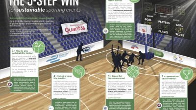The 5 step-win for sustainable sporting events