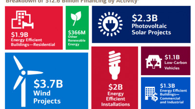 Report Details Economic Benefits of Bank of America's $125 Billion Environmental Business Initiative