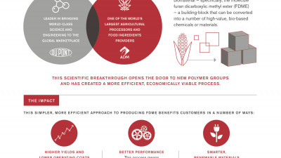 DuPont Industrial Biosciences and ADM Announce Breakthrough Platform Technology