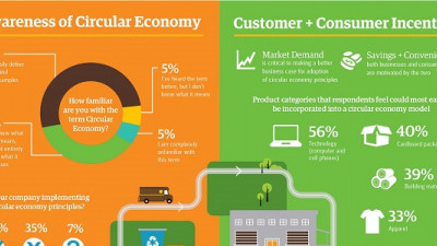 Report: The Importance of the Circular Economy to Business Expected to Double In Next Two Years