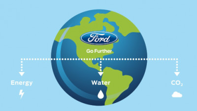 World Water Day: Ford to share water conservation practices at G7 Alliance meet