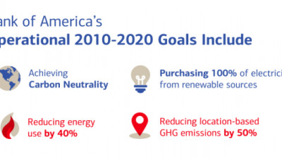 Bank of America Commits to Carbon Neutrality and 100 Percent Renewable Electricity by 2020