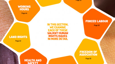 Unilever releases first-of-its-kind Human Rights Report