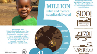 UPS Humanitarian Relief and Resilience Program