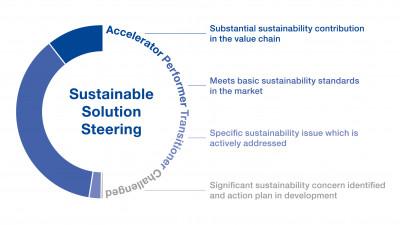 BASF's Product Portfolio Evaluated for Sustainability