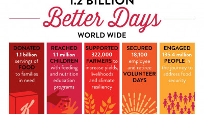 Kellogg created 1.2 billion Better Days through 2018; far ahead of schedule in achieving Heart & Soul goals