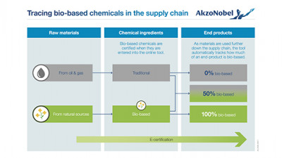 Trending: Chemistry Giants Partner to Advance Supply Chain Transparency, Drive Industrial Research